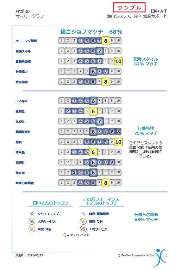 Profiles Sample